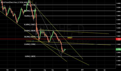 GBPCHF: Buy GBPCHF D Chart