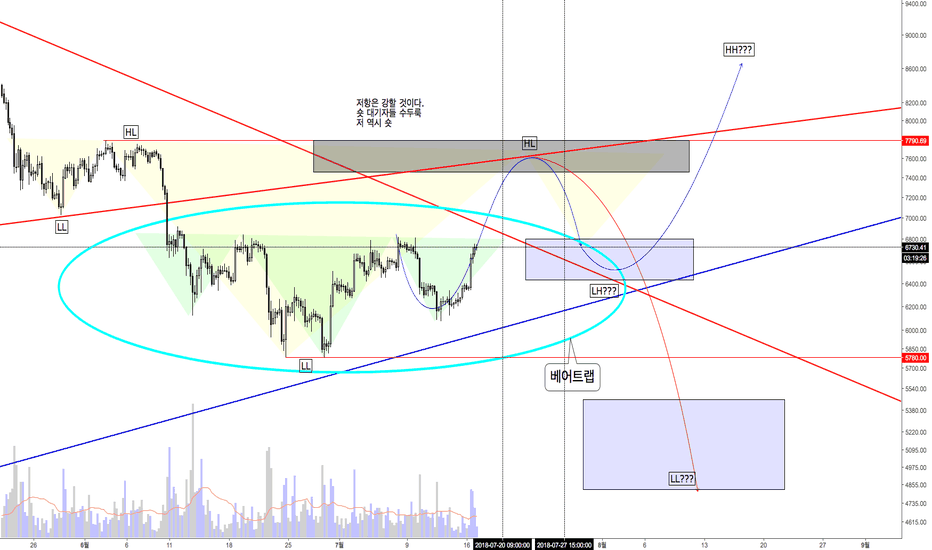 BTCUSD: 2018.7.17. BTCUSD / Bitcoin analysis / 비트코인 분석