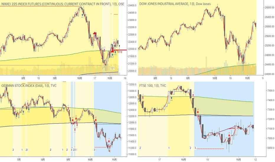 NK2251!: 日足・超長期・株価指数|Nikkei225は買いポジション保有継続