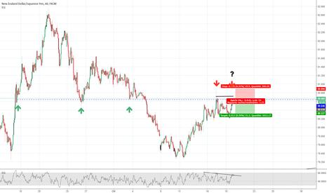 NZDJPY: NZD/JPY short per doppio massimo?