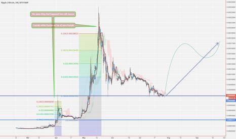 XRPBTC: XRP/BTC Ripple Long!