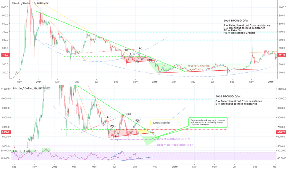 BTCUSD: BTC comparison 2014 / 2018, break up or down?