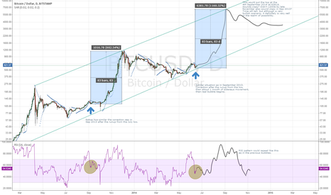 BTCUSD: Another Bubble forecast ;)