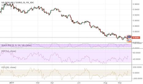 USDEUR: Fed Turned It All Upside Down