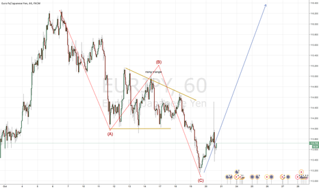 EURJPY: Eur jpy quick Example. The stomach is crying.