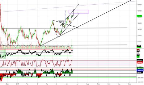 TLT: Bonds Heading Higher