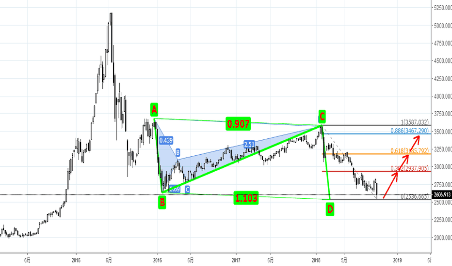 SHCOMP: 大A股 开始吸筹 AB=CD