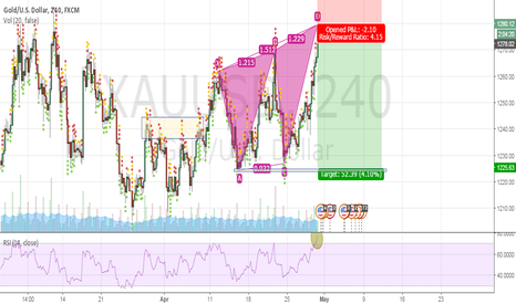 XAUUSD: Good RR after a USD storm