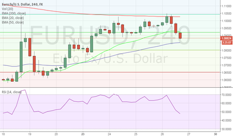 EURUSD: Nicely Capped by 200- 4H EMA