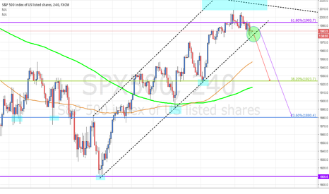 SPX500: Keep An Eye on SPX500, Might Has A Chance to Short