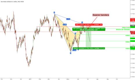 AUDUSD: Patrón harmónico Sell limit