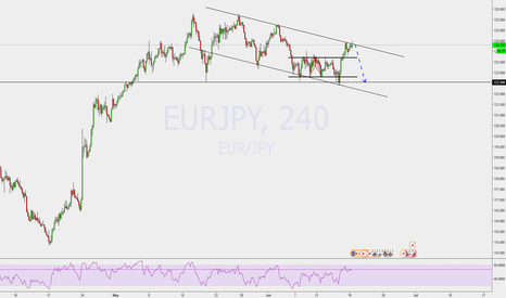 EURJPY: Trading in down channel