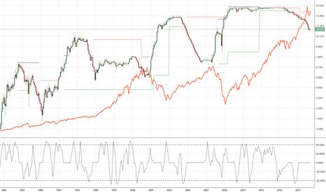 QED1!: EURODOLLAR Leadig Indicator