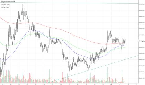 ADABTC: market is turning bullish #cardano $ada