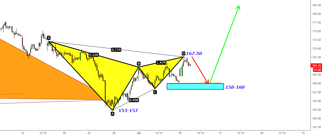 BankBaroda- Cypher done 153 to 165-167. Next Gartley for 158-160