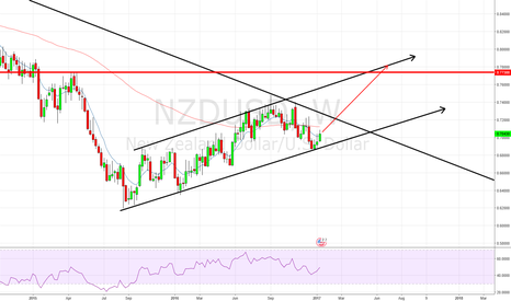 NZDUSD: Longer term NZDUSD view weekly channel and we at the bottom