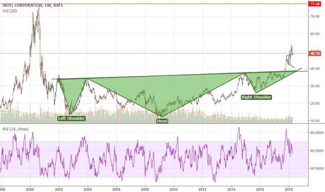 INTC: Biggest Inverse head and shoulders in history????