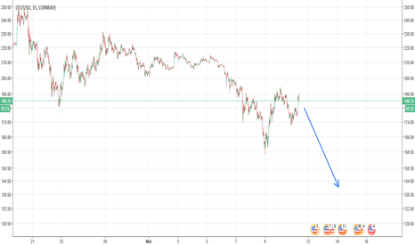 LTCUSD: Must of had Indigestion :-(
