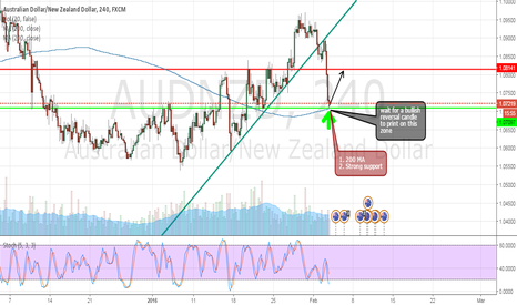 AUDNZD: Long potential