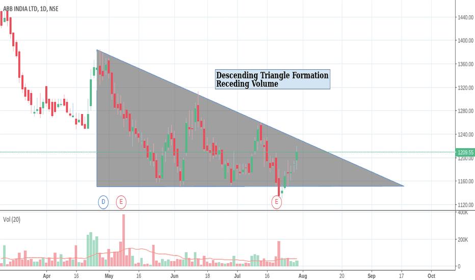 ABB: Descending Triangle. Will it break!