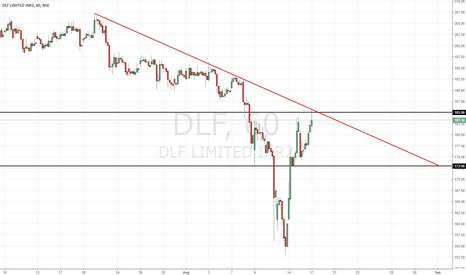 DLF: DLF   Resistance