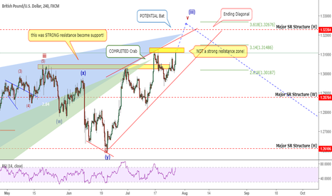 GBPUSD: GBPUSD: Why You Shouldn't Rely Only On Support/Resistance Levels