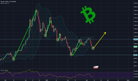BTCUSD: Posible pediccion