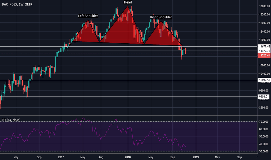 DAX: Will it turn out to be one of the classic H&S patterns?