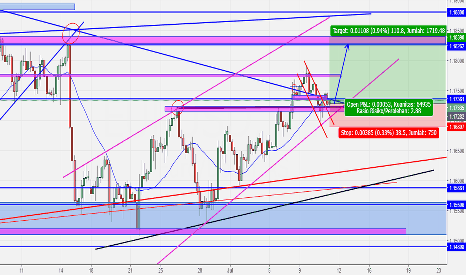 EURUSD: EURUSD LONG SETUP (UPDATE)
