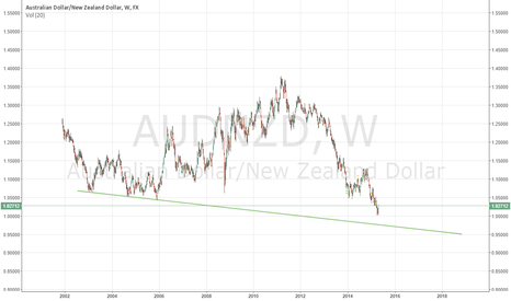 AUDNZD: Im still seeing 97.5 over the coming months.