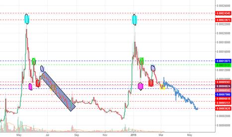 XRPBTC: [XRP/BTC]  Ripple cycle repeating?