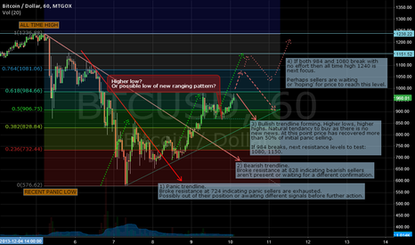 BTCUSD: Bitcoin Analysis update 10/12/2013