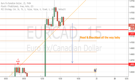 EURCAD: EUR/CAD HEAD AND SHOULDERS