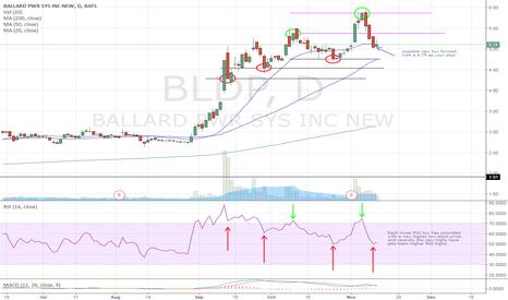BLDP: Ballard Power