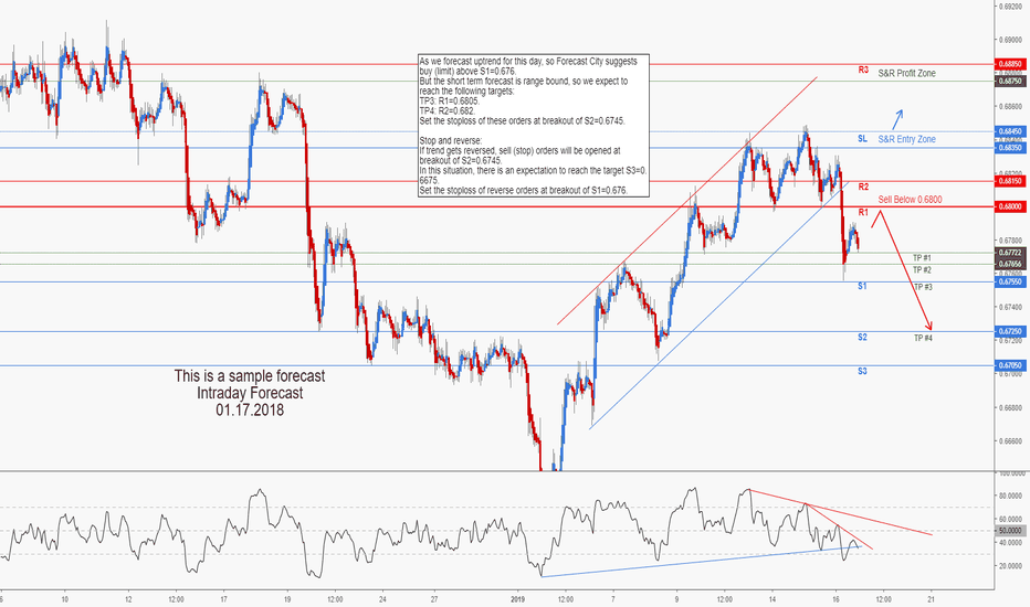 NZDUSD: NZDUSD Intraday Forecast