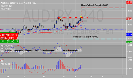 AUDJPY:  Possible formation is a rising triangle. Alternatively, it can