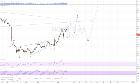 GOLD: Bias still on the bull side for gold