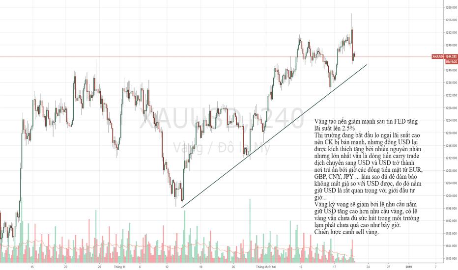XAUUSD: XAUUSD - Canh sell theo phân tích dưới đây.