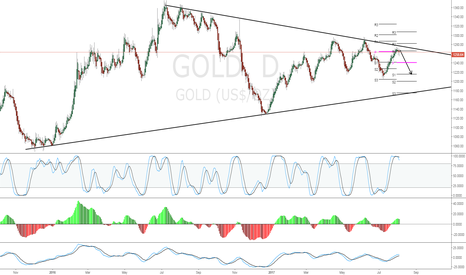 GOLD: Sell signal