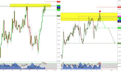 GBPCHF: Short Trading on GBPCHF