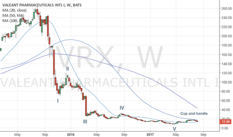 VRX: How's your risk appetite? This one could be one for the books.
