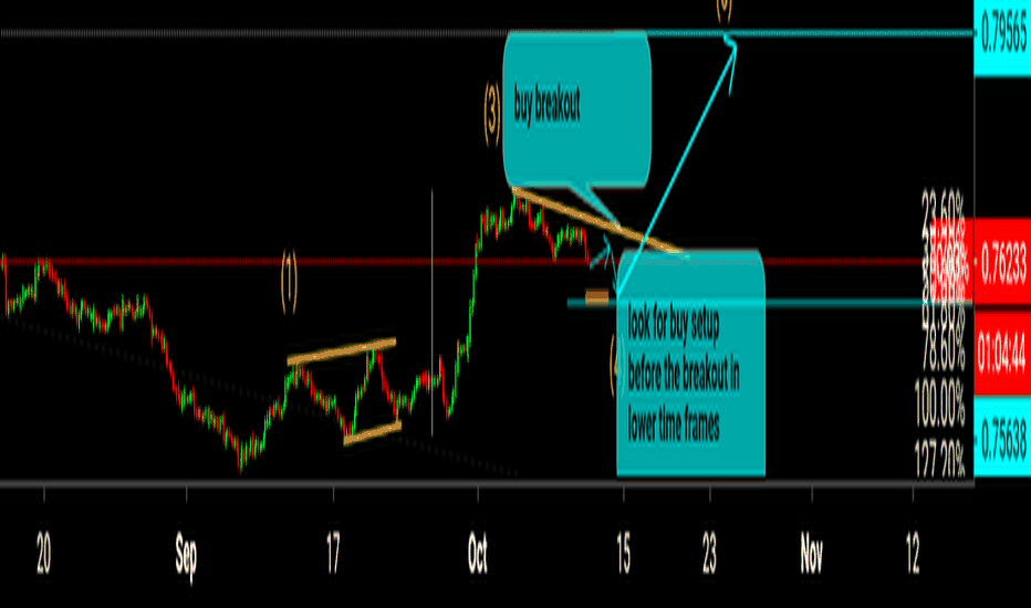 CADCHF: wave count