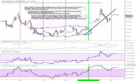 VIX: Étude de l'indice de volatilité du S&P 500