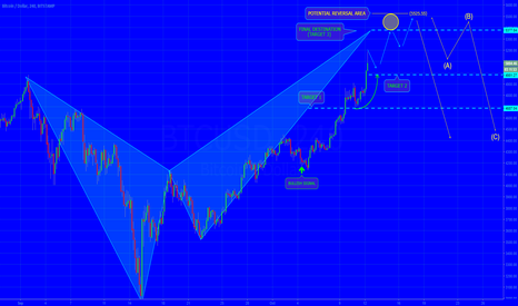 BTCUSD: [BITCOIN] WAITING TO COMPLETE THE WAVE 5