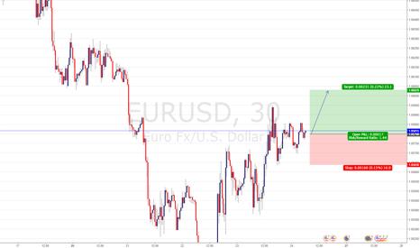 EURUSD: EUR/USD BUY ENTRY @1.05805