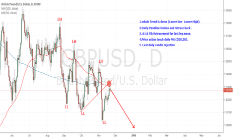 GBPUSD: GBPUSD time for short