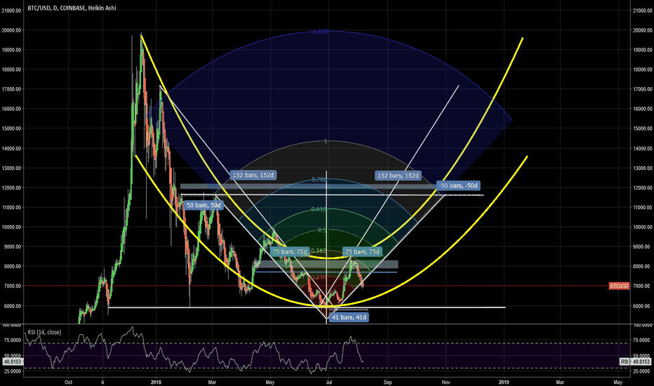 BTCUSD: BTC Long pattern