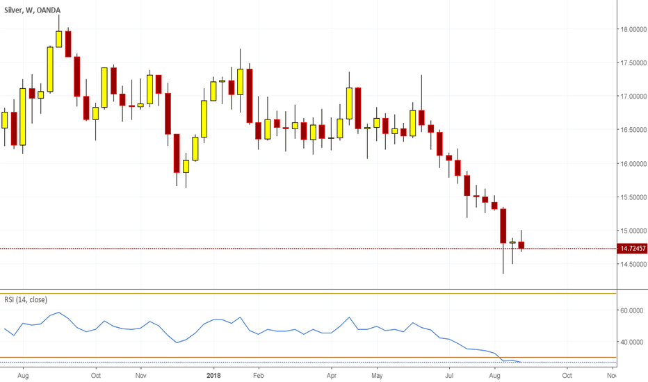 XAGUSD: Is Silver Ready for a Bounce up ??