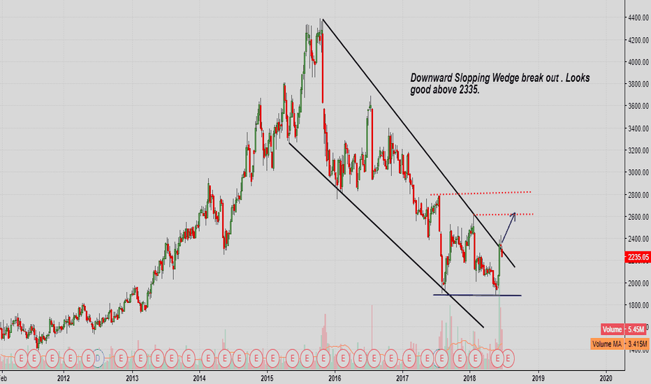 DRREDDY: Downward Slopping Wedge break out . Looks  good above 2335.