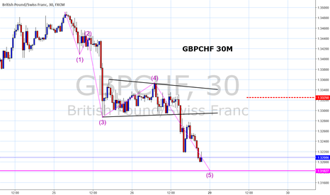 GBPCHF: GBPCHF is showing signs of a temporary top